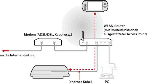 ps3 verwenden von remote play ber einen access point. Black Bedroom Furniture Sets. Home Design Ideas