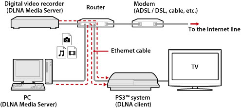"""ps3â""""¢ media server connection example when connecting to a personal computer using a wired connection"""