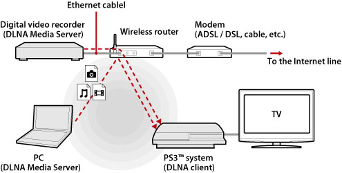 Ps3 Media Server Connection