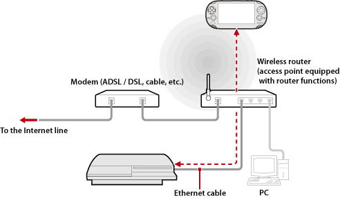 PS3™ | Using remote play (via an access point)