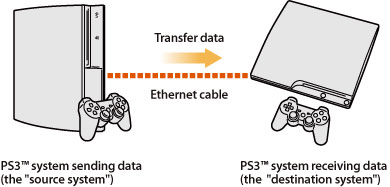 PS3™ | Data Transfer Utility