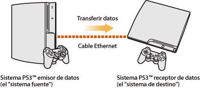 transferencia de datos de una ps3 a otra Transferutility001