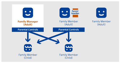 Family Management | PlayStation®4 User's Guide