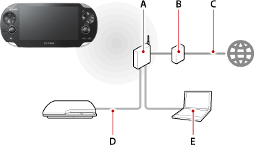 Playstation 3 Ethernet Cable Not Connected: Remote play in a private network (using a home Wi-Fi network rh:manuals.playstation.net,Design