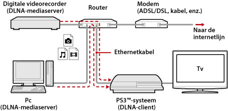 Ps3 Mediaserver Verbinding